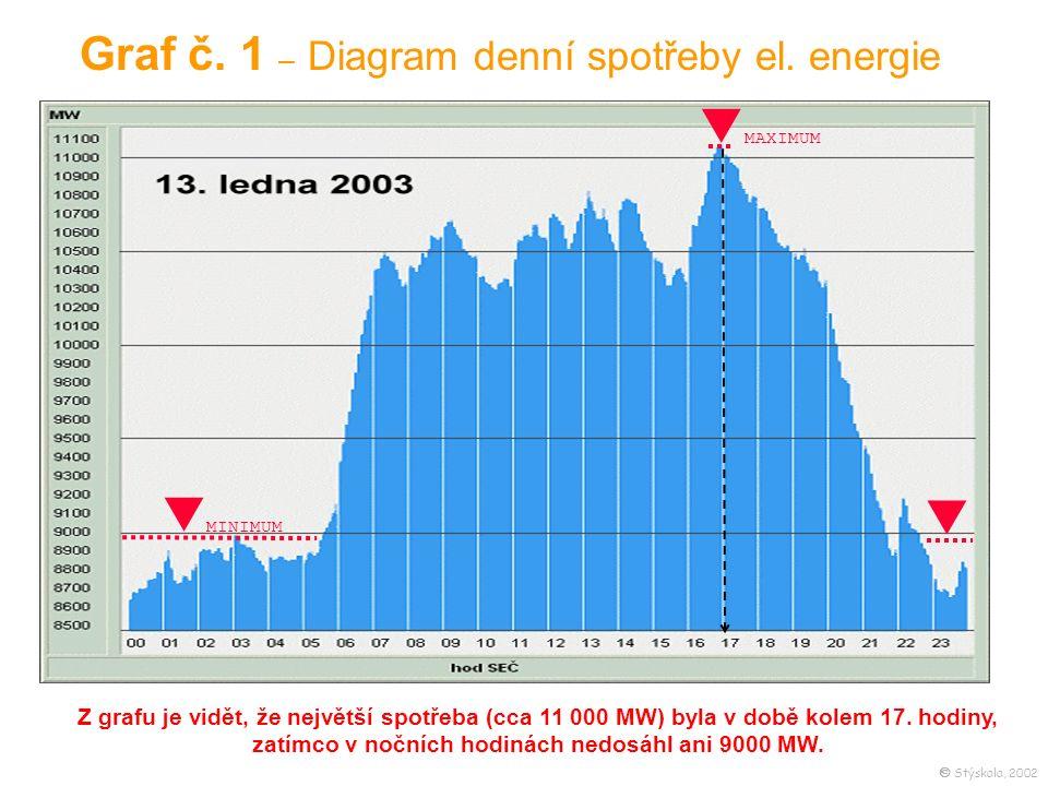 Z grafu je vidět, že největší spotřeba (cca 11 000 MW) byla v době kolem 17.