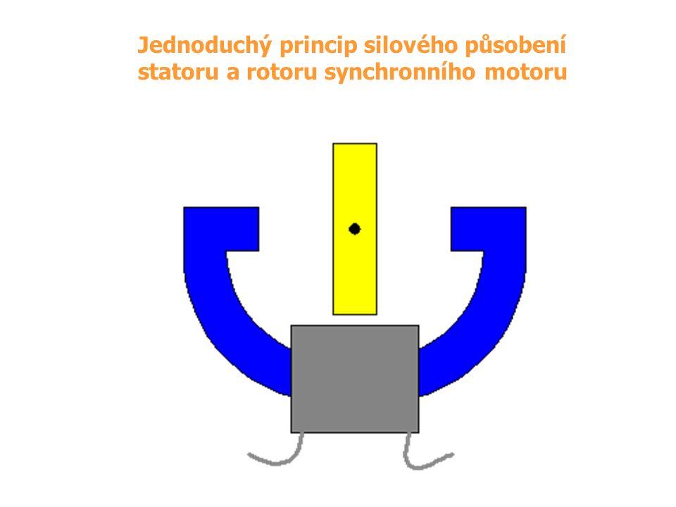 Jednoduchý princip silového působení statoru a rotoru synchronního motoru