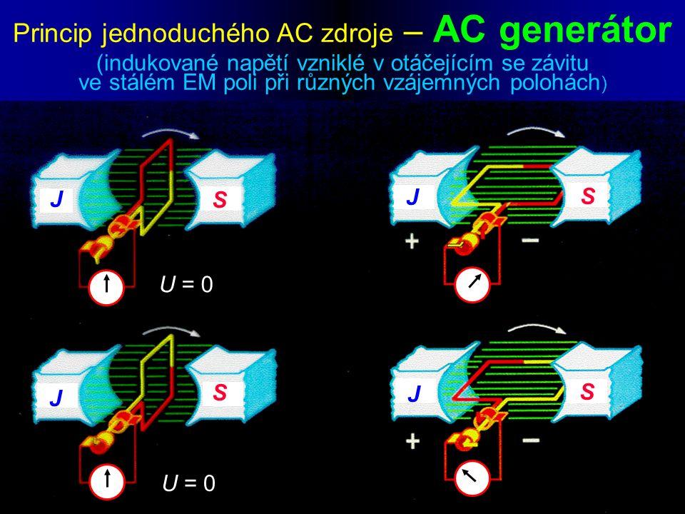 Princip jednoduchého AC zdroje – AC generátor (indukované napětí vzniklé v otáčejícím se závitu ve stálém EM poli při různých vzájemných polohách ) J J J J J S S S S U = 0