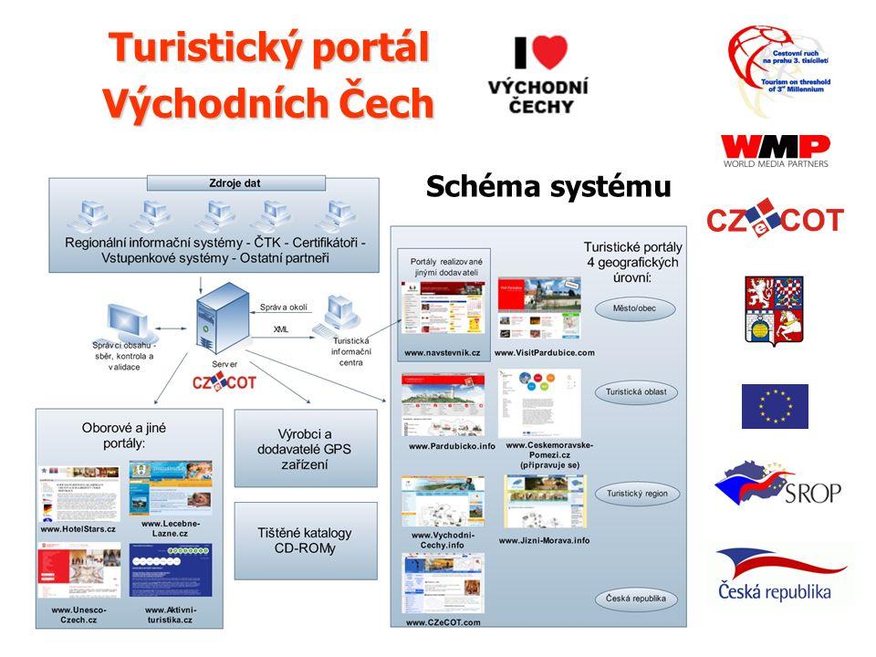 © 2008 World Media Partners Turistický portál Východních Čech Schéma systému