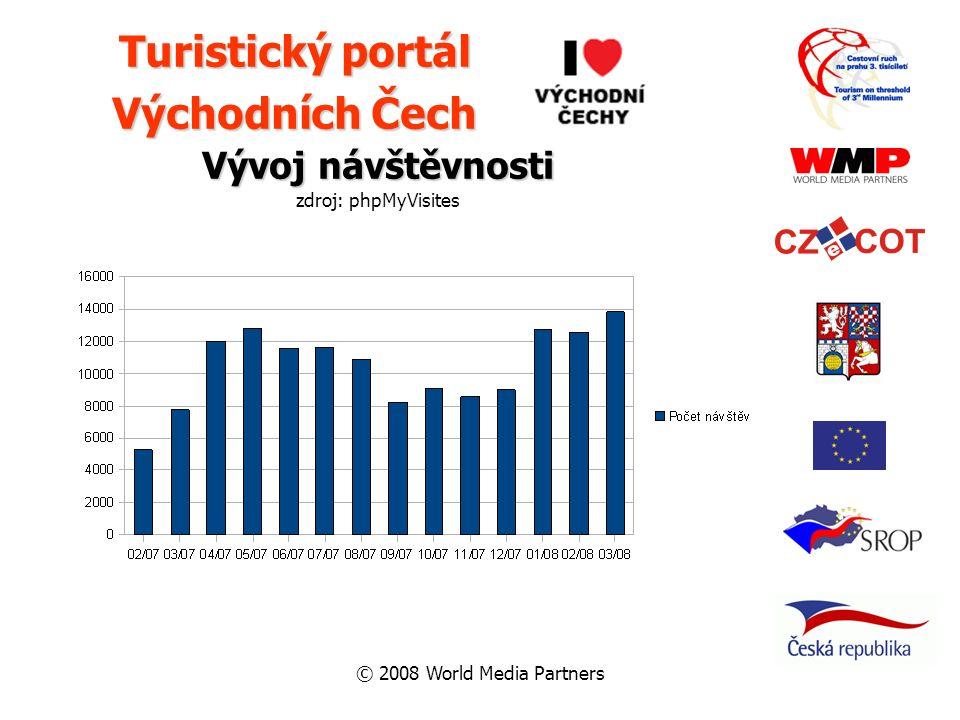 © 2008 World Media Partners Vývoj návštěvnosti zdroj: phpMyVisites Turistický portál Východních Čech
