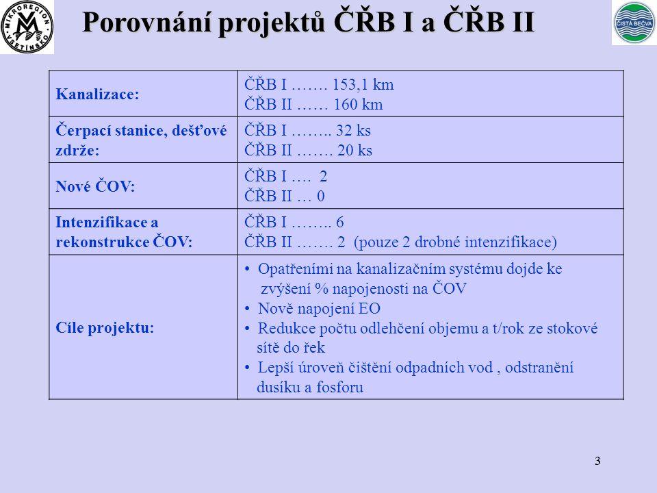 33 llll Kanalizace: ČŘB I ……. 153,1 km ČŘB II …… 160 km Čerpací stanice, dešťové zdrže: ČŘB I ……..
