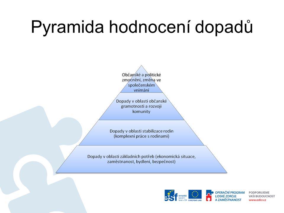 Pyramida hodnocení dopadů