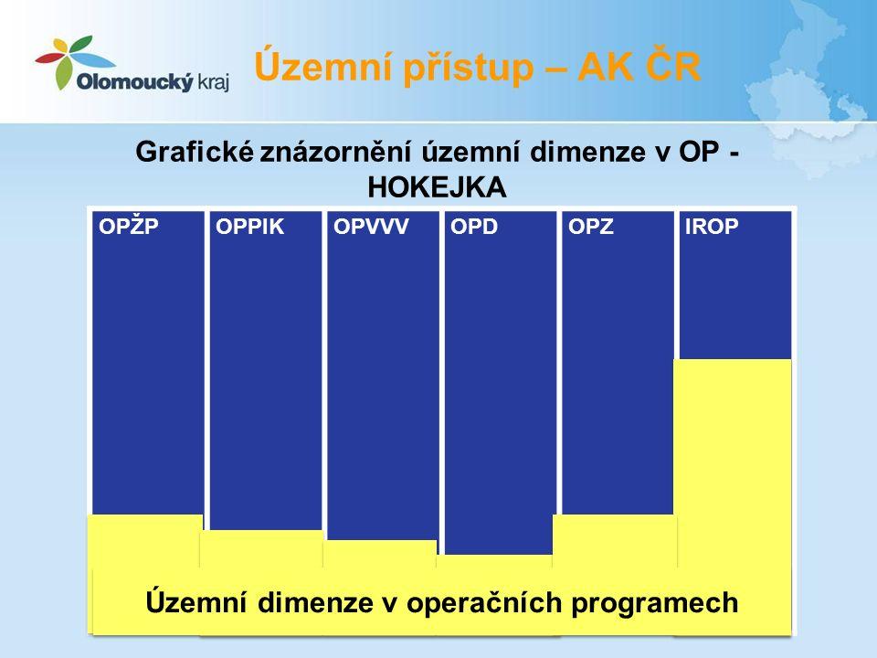 OPŽPOPPIKOPVVVOPDOPZIROP Územní dimenze v operačních programech Grafické znázornění územní dimenze v OP - HOKEJKA Územní přístup – AK ČR