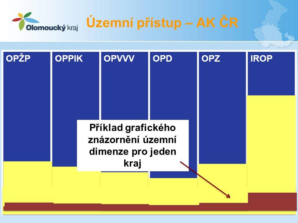 OPŽPOPPIKOPVVVOPDOPZIROP Příklad grafického znázornění územní dimenze pro jeden kraj Územní přístup – AK ČR