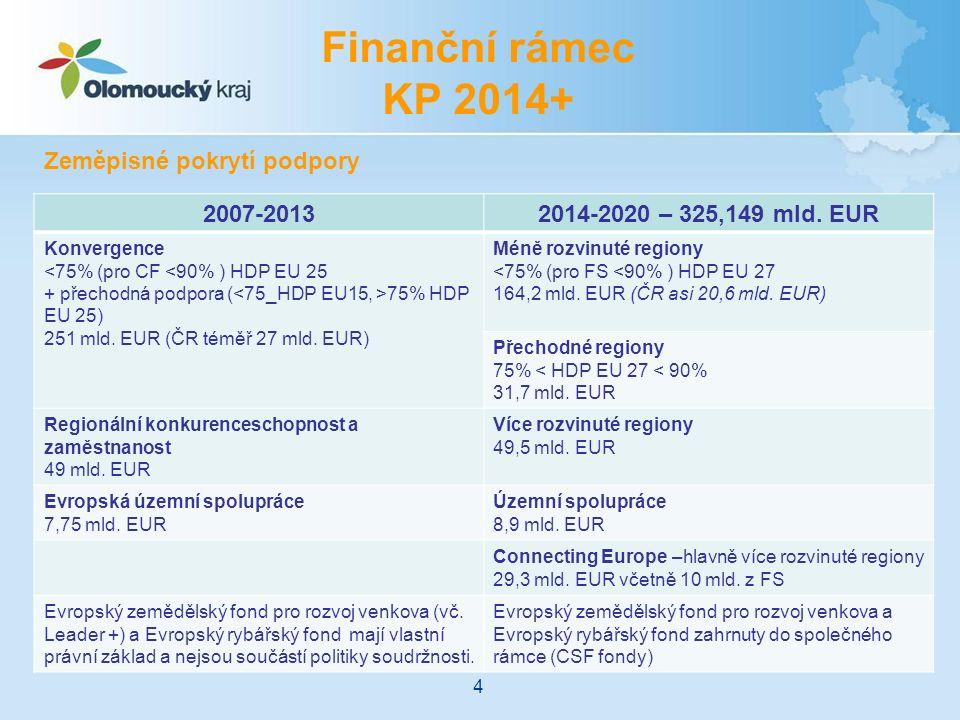 Finanční rámec KP 2014+ 2007-20132014-2020 – 325,149 mld. EUR Konvergence <75% (pro CF <90% ) HDP EU 25 + přechodná podpora ( 75% HDP EU 25) 251 mld.