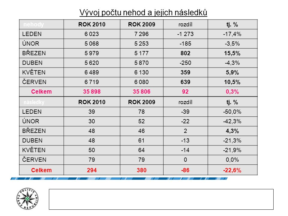 Vývoj počtu nehod a jejich následků nehodyROK 2010ROK 2009rozdíltj.
