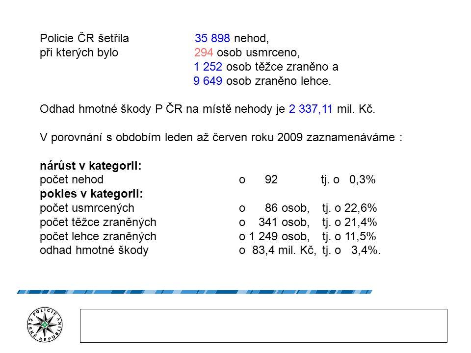 Policie ČR šetřila 35 898 nehod, při kterých bylo 294 osob usmrceno, 1 252 osob těžce zraněno a 9 649 osob zraněno lehce.