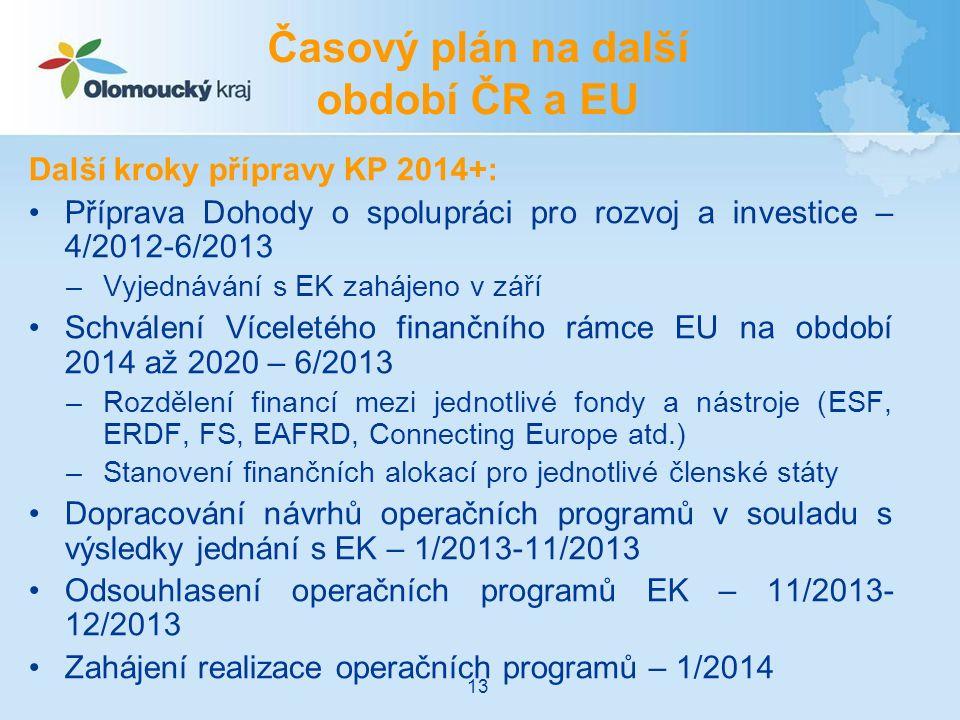 Další kroky přípravy KP 2014+: Příprava Dohody o spolupráci pro rozvoj a investice – 4/2012-6/2013 –Vyjednávání s EK zahájeno v září Schválení Víceletého finančního rámce EU na období 2014 až 2020 – 6/2013 –Rozdělení financí mezi jednotlivé fondy a nástroje (ESF, ERDF, FS, EAFRD, Connecting Europe atd.) –Stanovení finančních alokací pro jednotlivé členské státy Dopracování návrhů operačních programů v souladu s výsledky jednání s EK – 1/2013-11/2013 Odsouhlasení operačních programů EK – 11/2013- 12/2013 Zahájení realizace operačních programů – 1/2014 Časový plán na další období ČR a EU 13