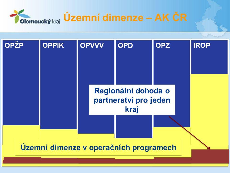 OPŽPOPPIKOPVVVOPDOPZIROP Regionální dohoda o partnerství pro jeden kraj Územní dimenze – AK ČR Územní dimenze v operačních programech