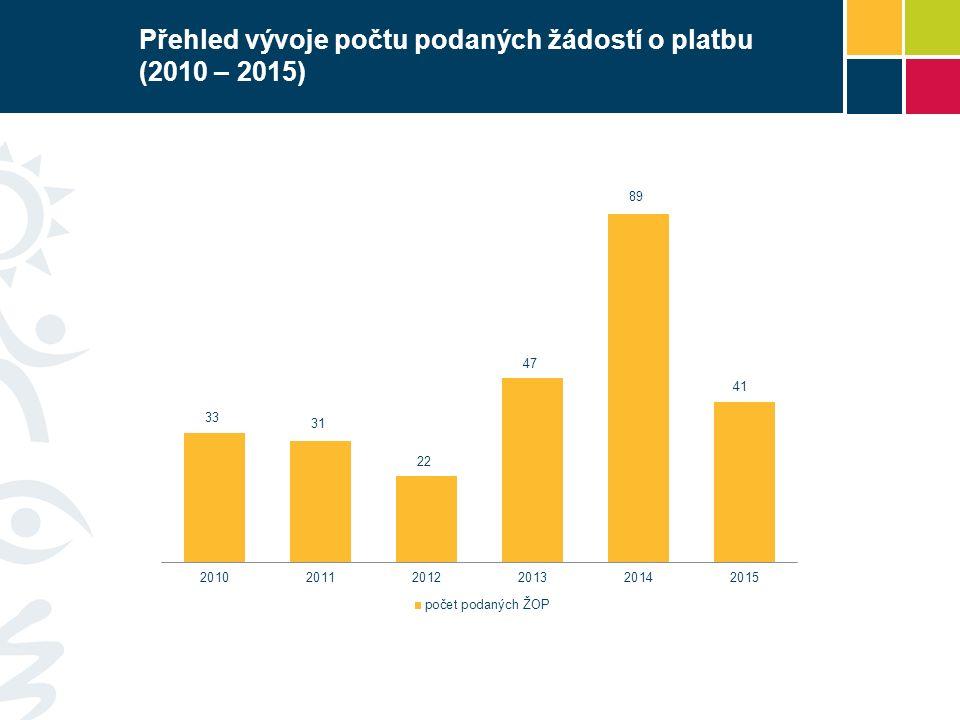 Přehled vývoje počtu podaných žádostí o platbu (2010 – 2015)