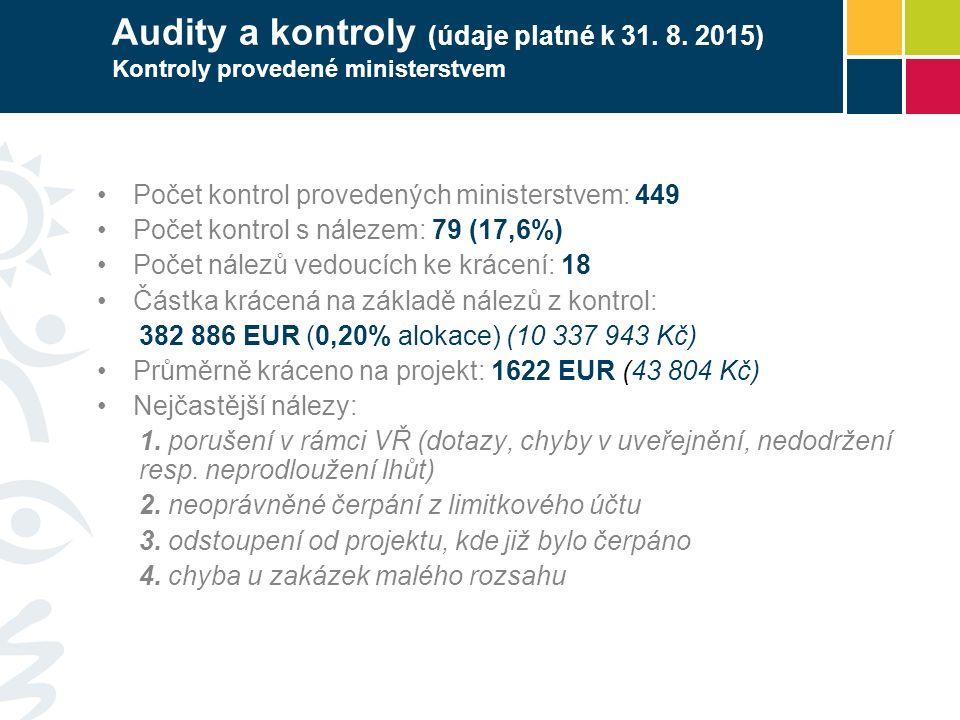 Audity a kontroly (údaje platné k 31. 8. 2015) Kontroly provedené ministerstvem Počet kontrol provedených ministerstvem: 449 Počet kontrol s nálezem: