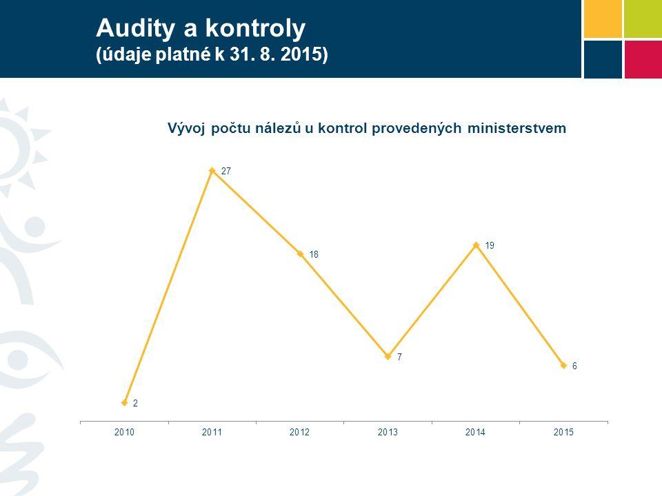 Audity a kontroly (údaje platné k 31. 8. 2015)