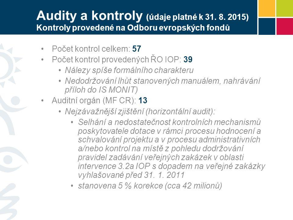 Audity a kontroly (údaje platné k 31. 8. 2015) Kontroly provedené na Odboru evropských fondů Počet kontrol celkem: 57 Počet kontrol provedených ŘO IOP