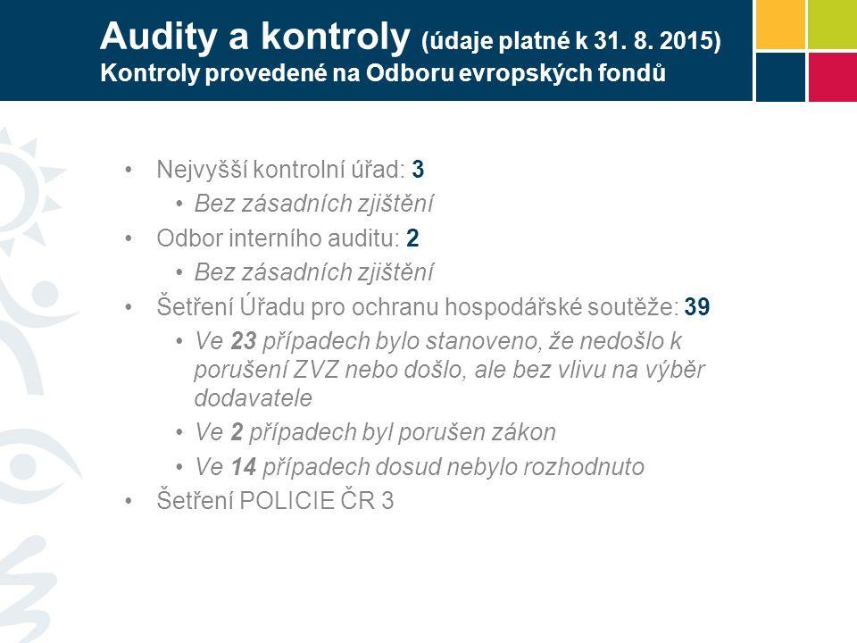 Audity a kontroly (údaje platné k 31. 8. 2015) Kontroly provedené na Odboru evropských fondů Nejvyšší kontrolní úřad: 3 Bez zásadních zjištění Odbor i