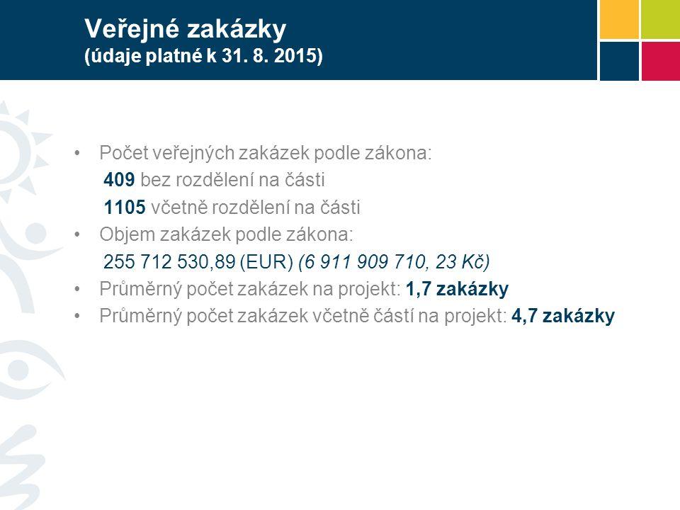 Veřejné zakázky (údaje platné k 31. 8.