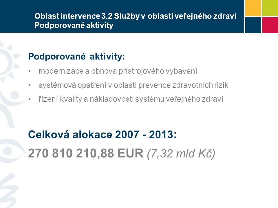 Oblast intervence 3.2 Služby v oblasti veřejného zdraví Podporované aktivity Podporované aktivity: modernizace a obnova přístrojového vybavení systémová opatření v oblasti prevence zdravotních rizik řízení kvality a nákladovosti systému veřejného zdraví Celková alokace 2007 - 2013 : 270 810 210,88 EUR (7,32 mld Kč)