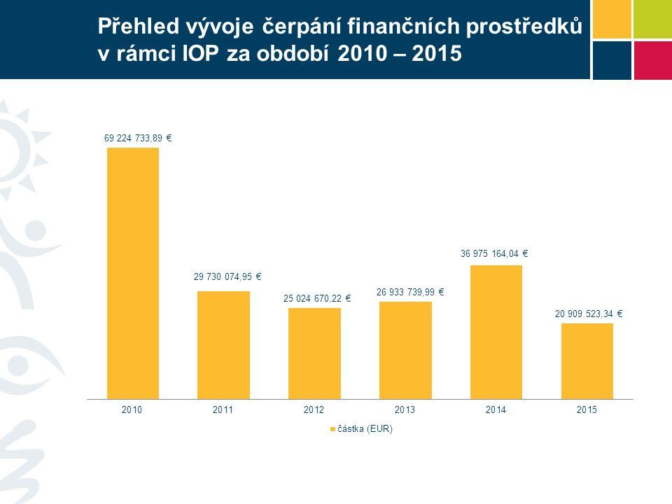 Přehled vývoje čerpání finančních prostředků v rámci IOP za období 2010 – 2015