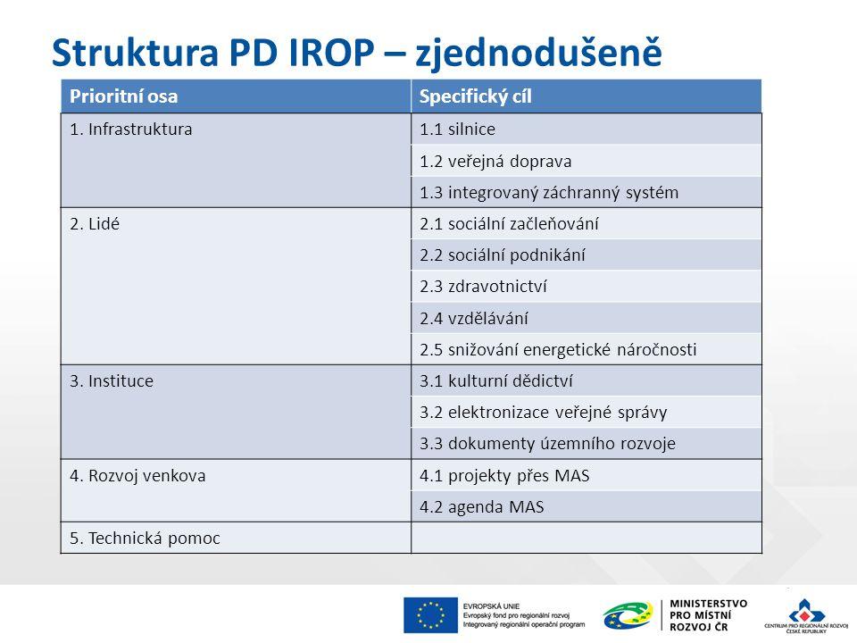 Struktura PD IROP – zjednodušeně Prioritní osaSpecifický cíl 1. Infrastruktura1.1 silnice 1.2 veřejná doprava 1.3 integrovaný záchranný systém 2. Lidé