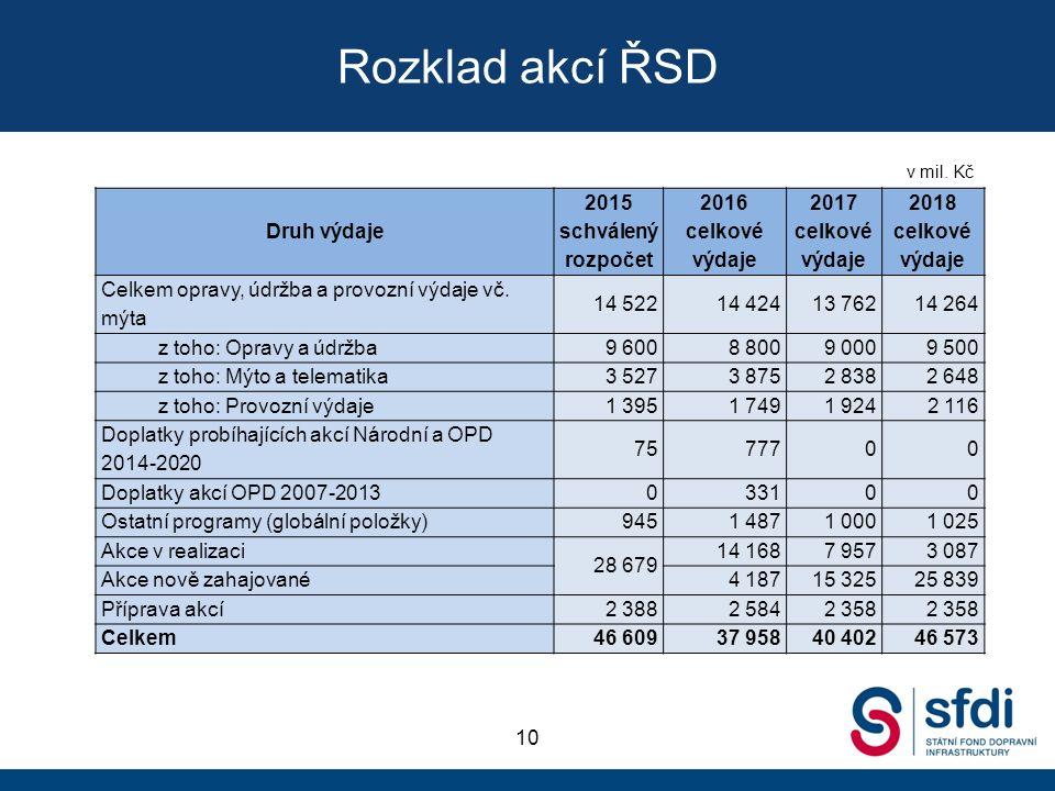 Rozklad akcí ŘSD 10 Druh výdaje 2015 schválený rozpočet 2016 celkové výdaje 2017 celkové výdaje 2018 celkové výdaje Celkem opravy, údržba a provozní výdaje vč.