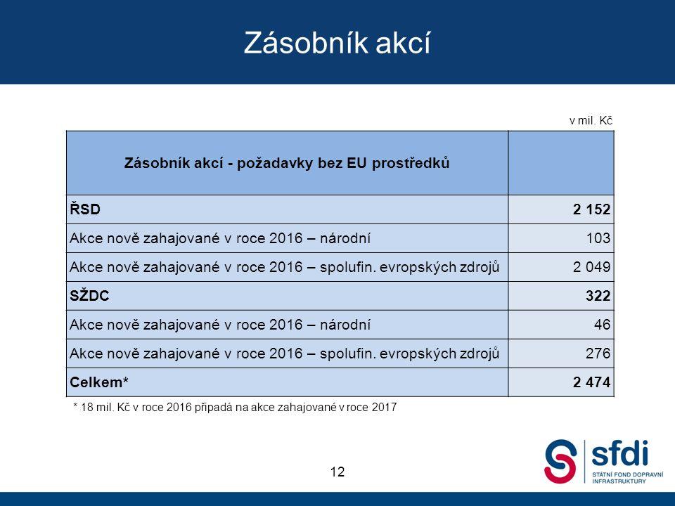 Zásobník akcí 12 Zásobník akcí - požadavky bez EU prostředků ŘSD2 152 Akce nově zahajované v roce 2016 – národní103 Akce nově zahajované v roce 2016 – spolufin.