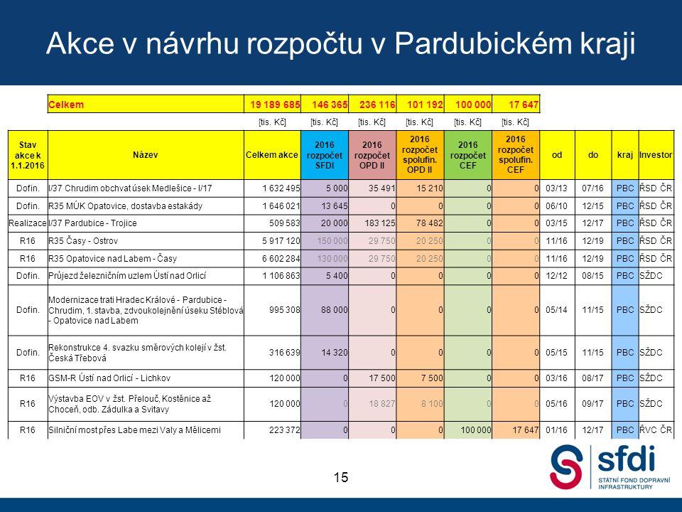 Akce v návrhu rozpočtu v Pardubickém kraji 15 Celkem19 189 685146 365236 116101 192100 00017 647 [tis.