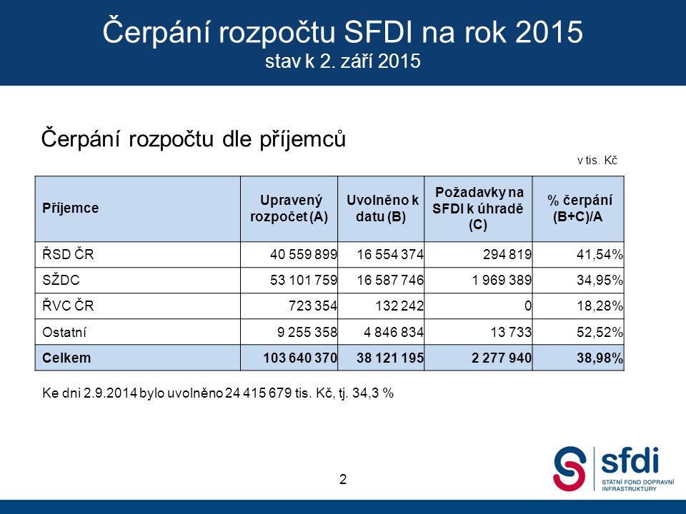 Čerpání rozpočtu SFDI na rok 2015 stav k 2.