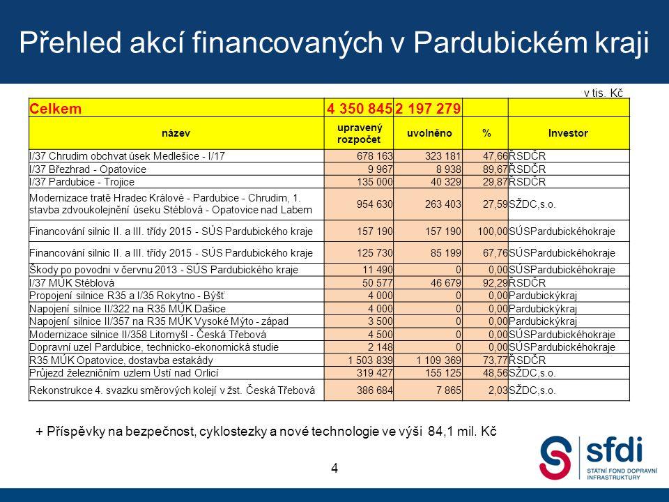 Přehled akcí financovaných v Pardubickém kraji 4 Celkem4 350 8452 197 279 název upravený rozpočet uvolněno %Investor I/37 Chrudim obchvat úsek Medlešice - I/17678 163323 18147,66ŘSDČR I/37 Březhrad - Opatovice9 9678 93889,67ŘSDČR I/37 Pardubice - Trojice135 00040 32929,87ŘSDČR Modernizace tratě Hradec Králové - Pardubice - Chrudim, 1.