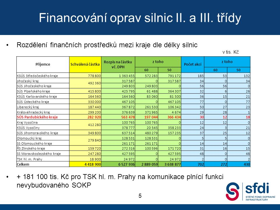 Financování oprav silnic II. a III.