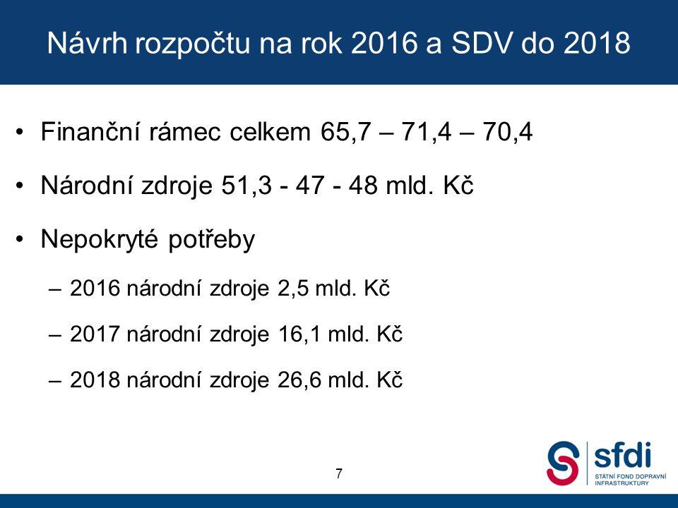 Návrh rozpočtu na rok 2016 a SDV do 2018 Finanční rámec celkem 65,7 – 71,4 – 70,4 Národní zdroje 51,3 - 47 - 48 mld.