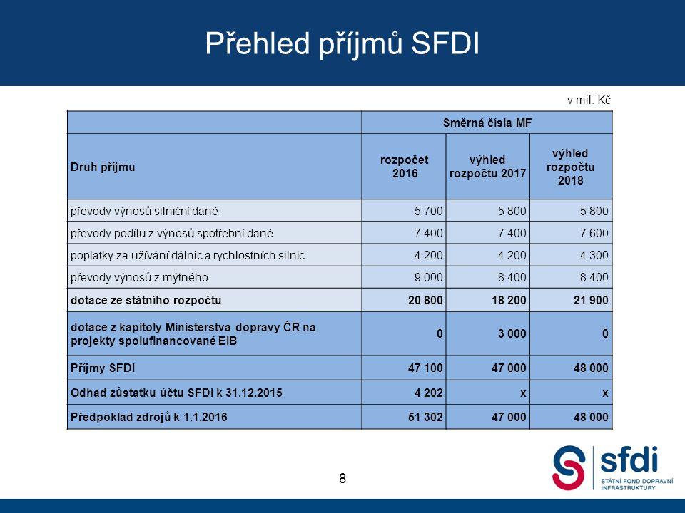 Přehled příjmů SFDI 8 Směrná čísla MF Druh příjmu rozpočet 2016 výhled rozpočtu 2017 výhled rozpočtu 2018 převody výnosů silniční daně5 7005 800 převody podílu z výnosů spotřební daně7 400 7 600 poplatky za užívání dálnic a rychlostních silnic4 200 4 300 převody výnosů z mýtného9 0008 400 dotace ze státního rozpočtu20 80018 20021 900 dotace z kapitoly Ministerstva dopravy ČR na projekty spolufinancované EIB 03 0000 Příjmy SFDI47 10047 00048 000 Odhad zůstatku účtu SFDI k 31.12.20154 202xx Předpoklad zdrojů k 1.1.201651 30247 00048 000 v mil.