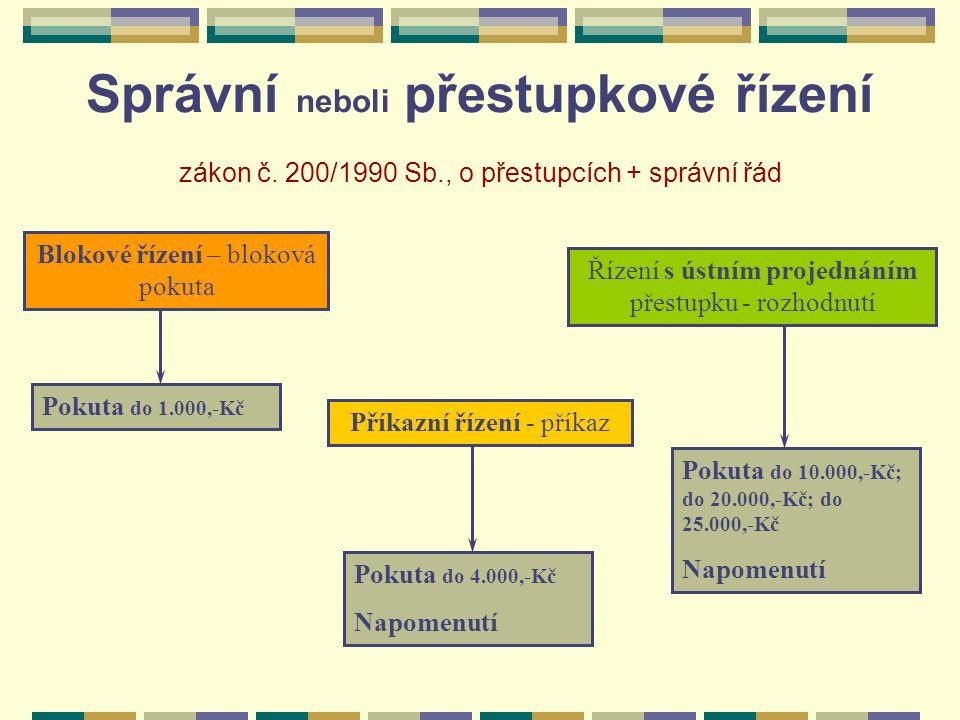 Správní neboli přestupkové řízení zákon č. 200/1990 Sb., o přestupcích + správní řád Řízení s ústním projednáním přestupku - rozhodnutí Příkazní řízen