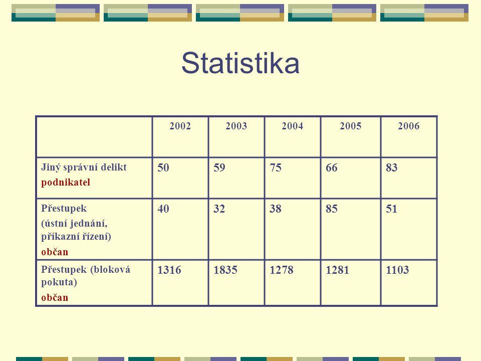 Statistika 20022003200420052006 Jiný správní delikt podnikatel 5059756683 Přestupek (ústní jednání, příkazní řízení) občan 4032388551 Přestupek (bloko
