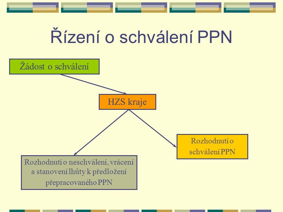 Řízení o schválení PPN Žádost o schválení HZS kraje Rozhodnutí o schválení PPN Rozhodnutí o neschválení, vrácení a stanovení lhůty k předložení přepracovaného PPN