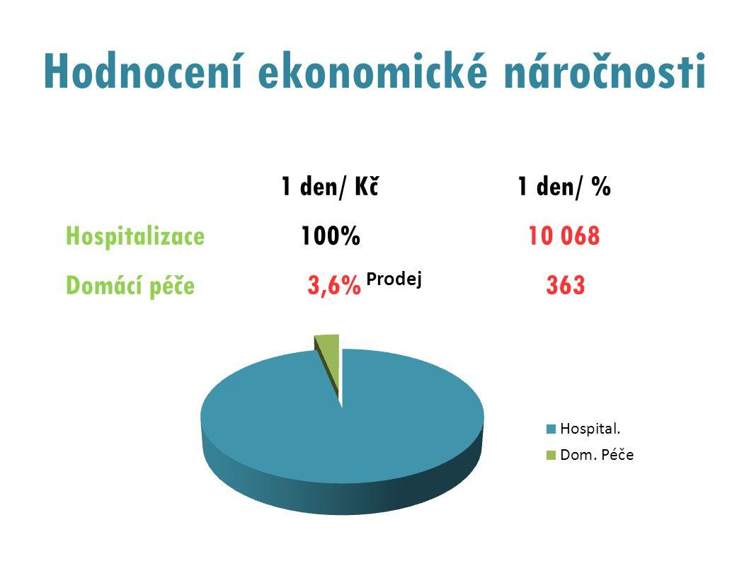 Hodnocení ekonomické náročnosti 1 den/ Kč 1 den/ % Hospitalizace 100% 10 068 Domácí péče 3,6% 363