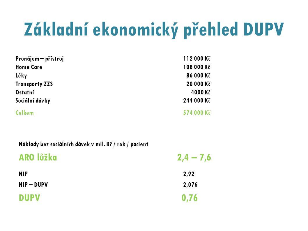 Základní ekonomický přehled DUPV Pronájem – přístroj112 000 Kč Home Care 108 000 Kč Léky 86 000 Kč Transporty ZZS 20 000 Kč Ostatní 4000 Kč Sociální d