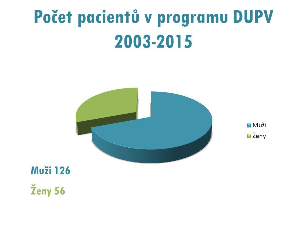 Počet pacientů v programu DUPV 2003-2015 Muži 126 Ženy 56