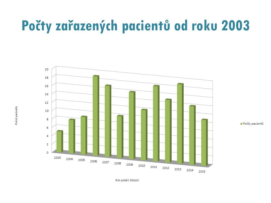 Počty zařazených pacientů od roku 2003