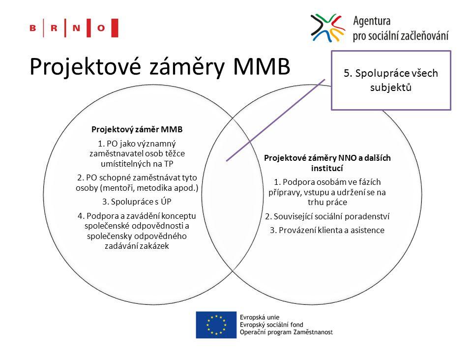 Projektové záměry MMB Projektový záměr MMB 1. PO jako významný zaměstnavatel osob těžce umístitelných na TP 2. PO schopné zaměstnávat tyto osoby (ment