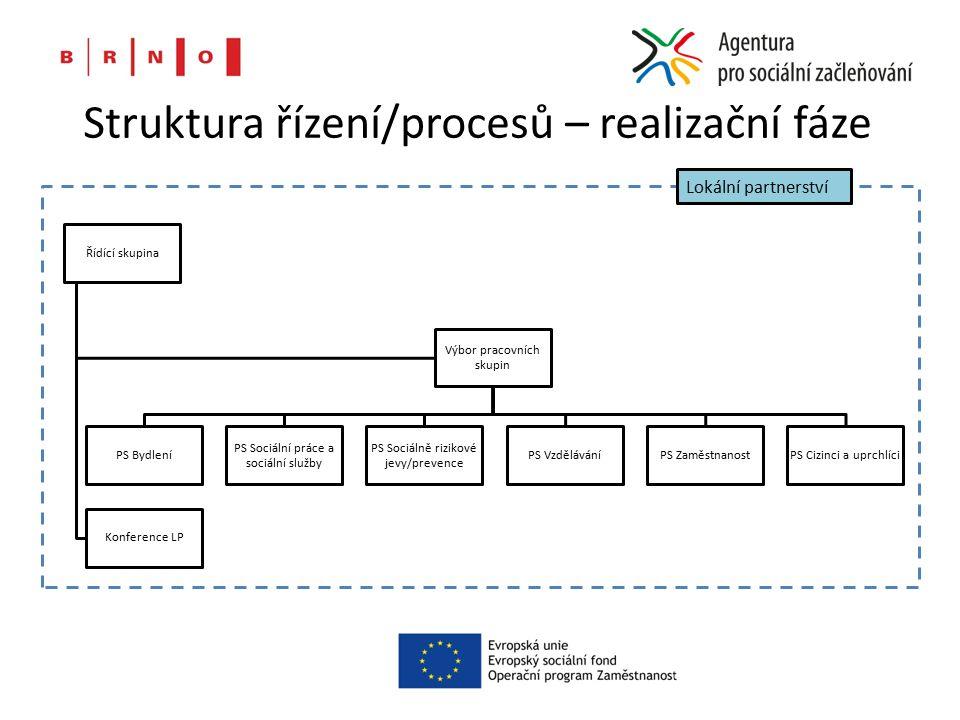 Struktura řízení/procesů – realizační fáze Řídící skupina Výbor pracovních skupin PS Bydlení PS Sociální práce a sociální služby PS Sociálně rizikové