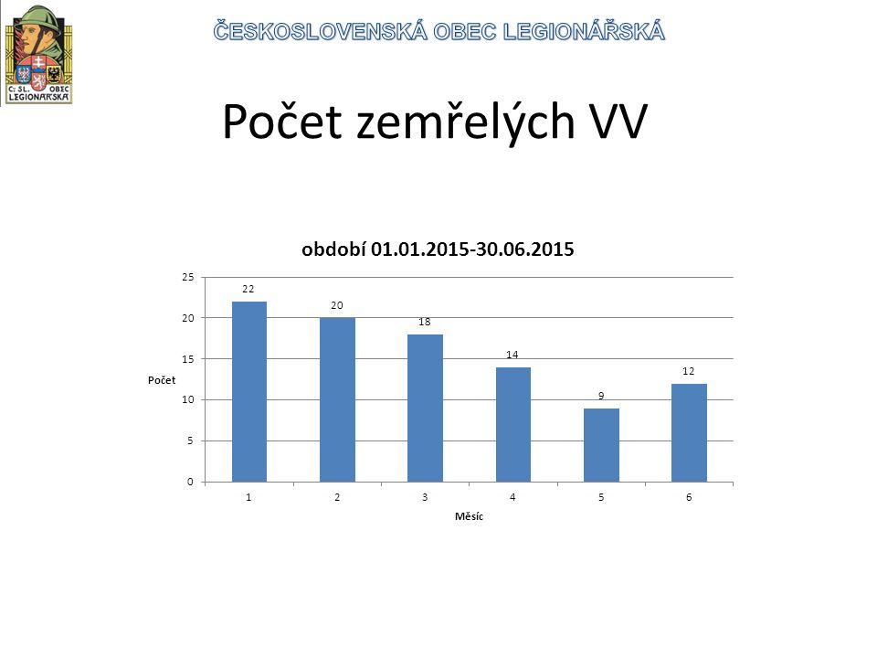 Počet zemřelých VV