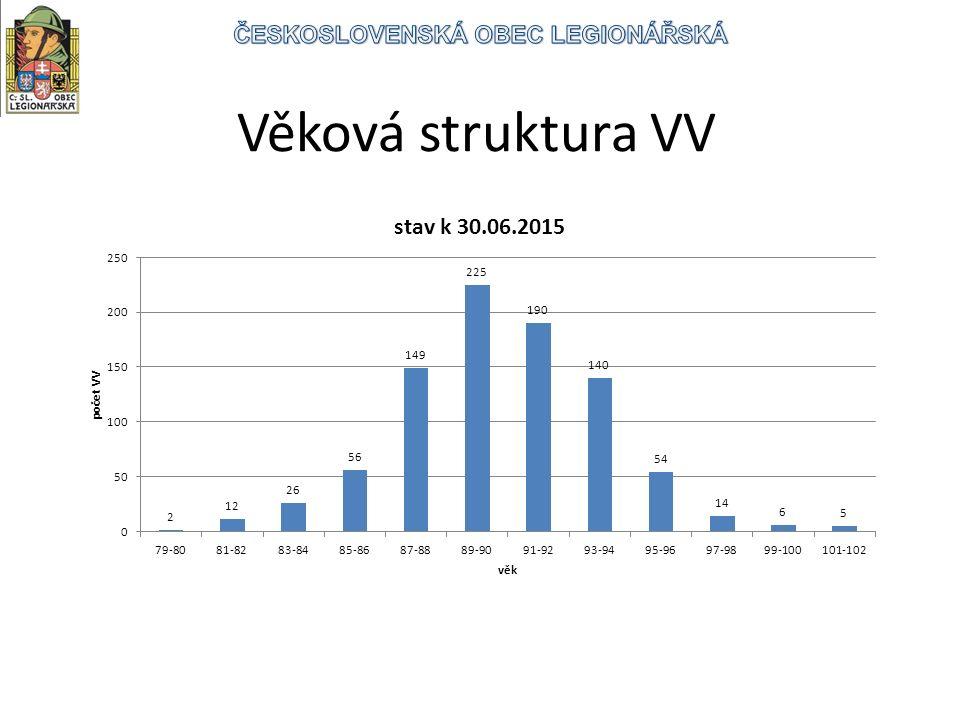 Věková struktura VV