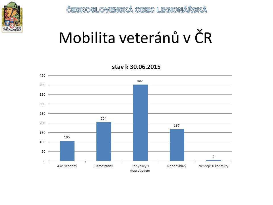 Mobilita veteránů v ČR