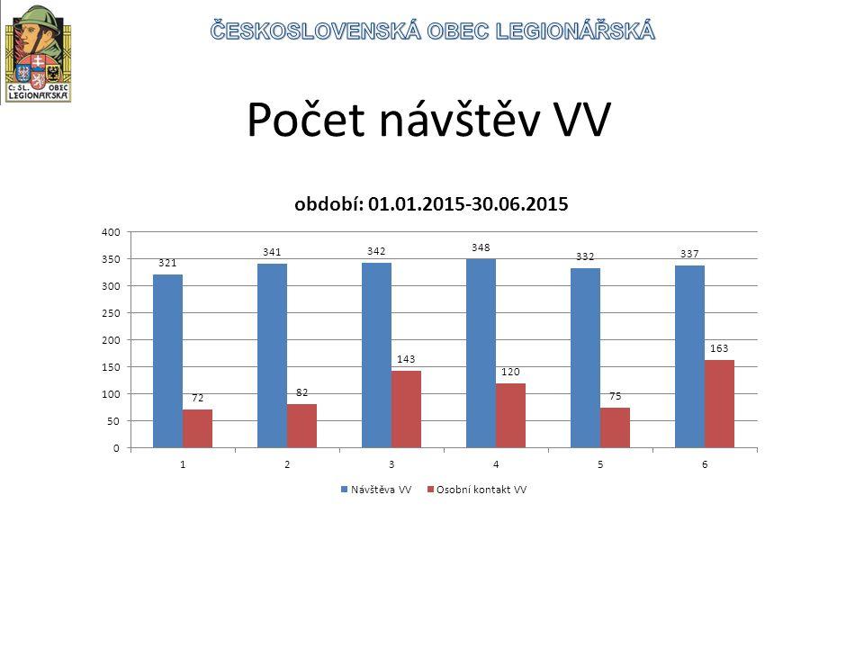 Počet návštěv VV