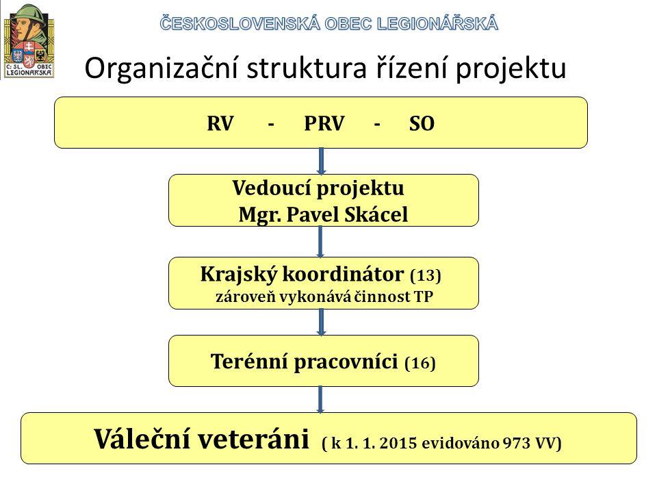 RV - PRV - SO Vedoucí projektu Mgr.