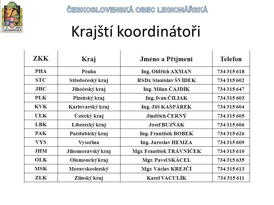 Krajští koordinátoři ZKKKrajJméno a PříjmeníTelefon PHAPrahaIng.