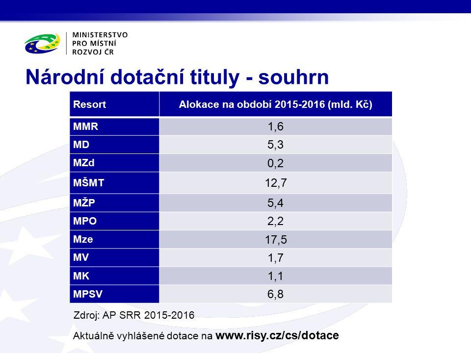 Národní dotační tituly - souhrn ResortAlokace na období 2015-2016 (mld. Kč) MMR 1,6 MD 5,3 MZd 0,2 MŠMT 12,7 MŽP 5,4 MPO 2,2 Mze 17,5 MV 1,7 MK 1,1 MP