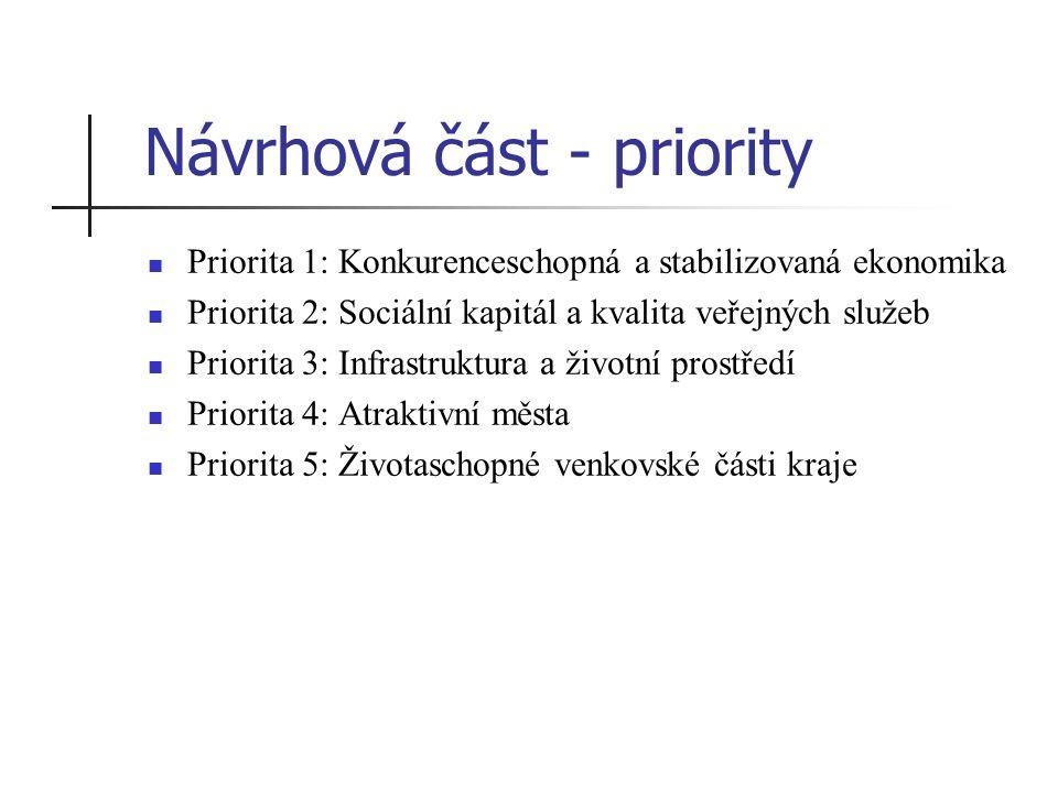 Návrhová část - priority Priorita 1: Konkurenceschopná a stabilizovaná ekonomika Priorita 2: Sociální kapitál a kvalita veřejných služeb Priorita 3: Infrastruktura a životní prostředí Priorita 4: Atraktivní města Priorita 5: Životaschopné venkovské části kraje