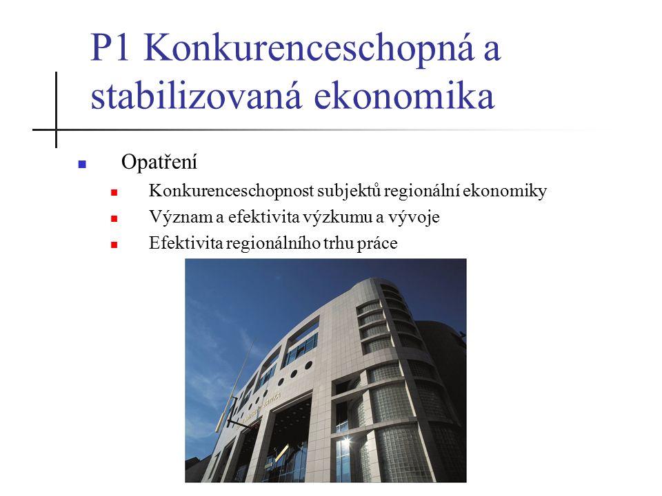 P1 Konkurenceschopná a stabilizovaná ekonomika Opatření Konkurenceschopnost subjektů regionální ekonomiky Význam a efektivita výzkumu a vývoje Efektivita regionálního trhu práce