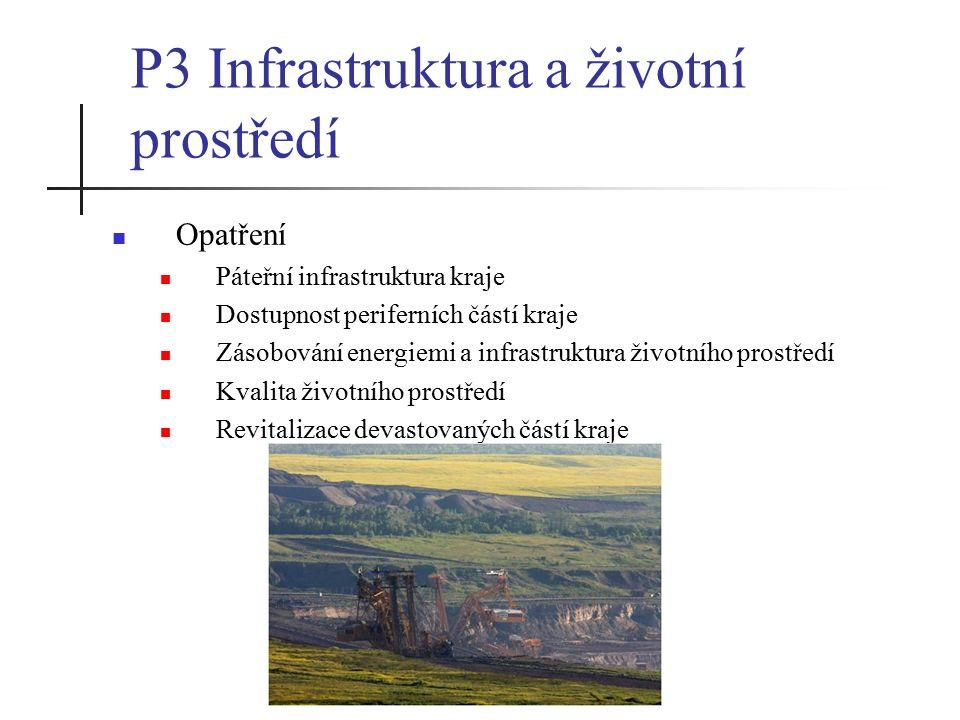 P3 Infrastruktura a životní prostředí Opatření Páteřní infrastruktura kraje Dostupnost periferních částí kraje Zásobování energiemi a infrastruktura životního prostředí Kvalita životního prostředí Revitalizace devastovaných částí kraje